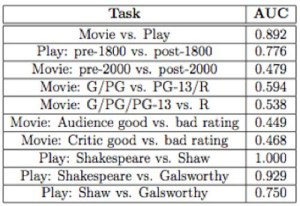 Some classifiers for different characteristics in plays and movies, and their predicting accuracy