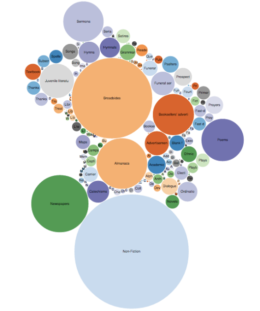 Figure 3: Genres in North American Publishing, 1639-1807