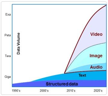 Figure 1. Data volume over years