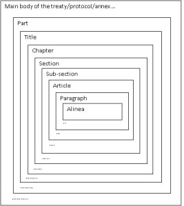 representation of the structure of a treaty with TEI (from [2])