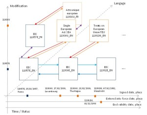 example of modeled relations between treaties (from [2])