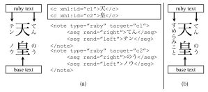 ruby annotation on each side to display the reading of kanjis characters (from [1])