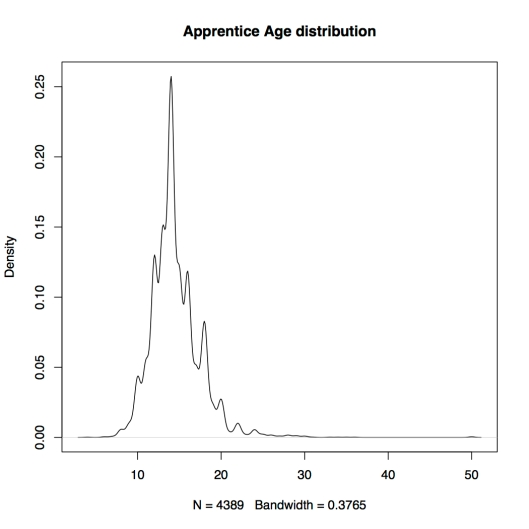 Apprentice Age